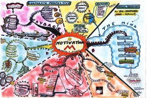 motivation-mind-map