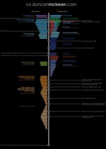 timeline-resume_Duncan
